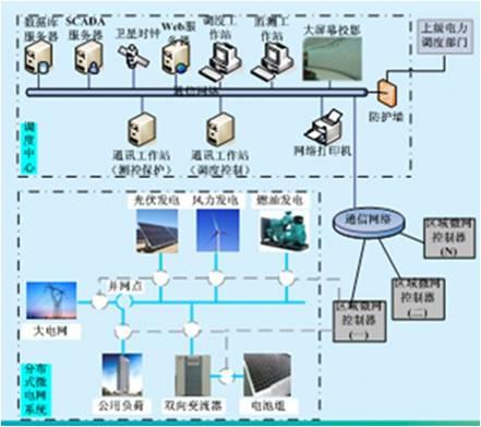 分布式微电网调度集控系统